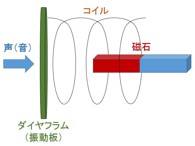 33_3_dynamicmic