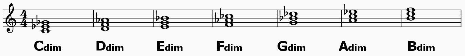 chordname_dim
