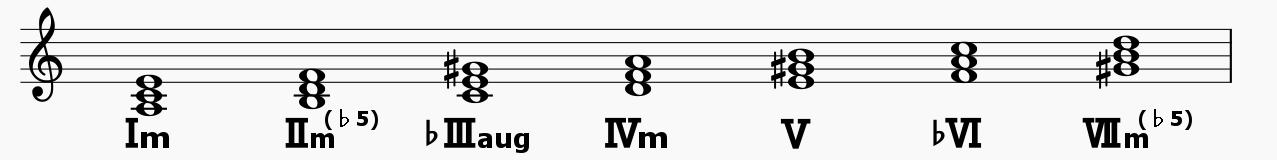 minorcode_harmonic