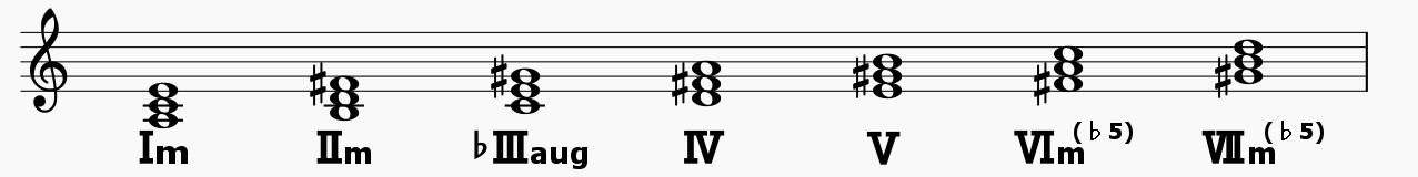 minorcode_melodic
