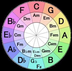 五度圏の使い方【わかりやすい音楽理論】 | dn-voice